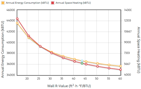 Response Curve wall R-value